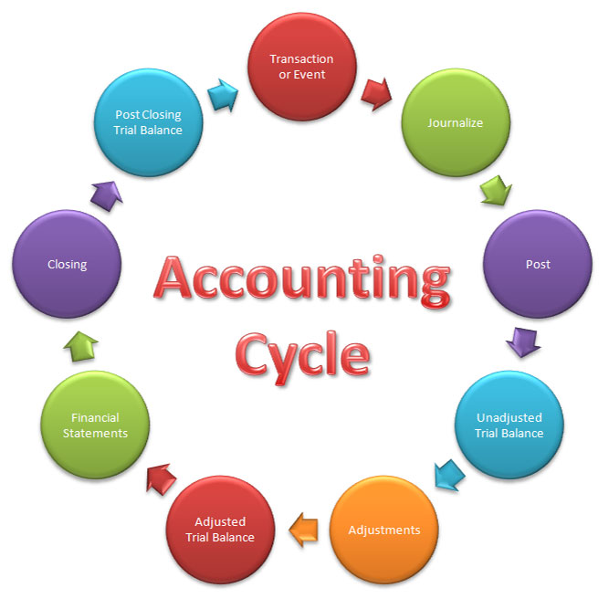 accounting process This part will describe the best practise finance processes  and general accounting can be found in  (joined to one process ar/c2c) and general accounting.